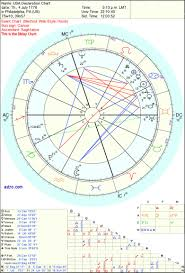 Zodiac Signs Months Chart Images Online