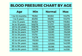 Blood Pressure Range Chart Printable Business