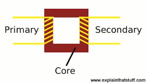 how do electricity transformers work explain that stuff diagram of a transformer