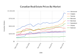 Calgary House Price History Chart Torontos Real Estate Market Is This The Worst Ever Real
