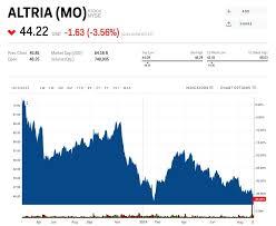 Mo Stock Price Altria Group Inc Mo Latest Quotes