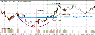Stock Market Pattern Recognition Software Awesome Chart Pattern Recognition Software Review