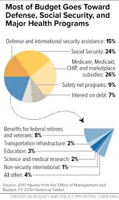 Policy Basics Where Do Our Federal Tax Dollars Go Center