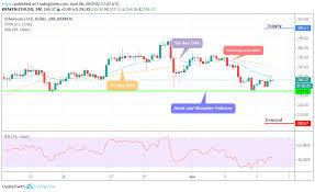 Ethereum Price Analysis 6th June Eth Under Pressure