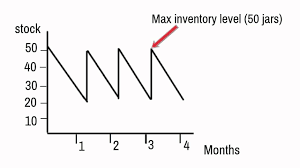 Inventory Charts And Graphs Inventory Control Charts