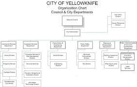 Organizational Chart Of City Departments - City Of Yellowknife