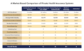 Pools are usually covered under the other structures portion of your home some insurers do not provide liability coverage for injuries involving a diving board or slide. Bringing Private Health Insurance Into The 21st Century By Avik Roy Freopp Org