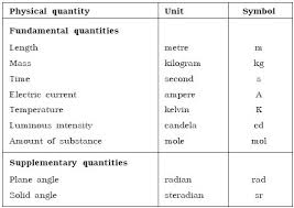 Physics Units And Measurements System Of Units