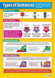 Amazon Com Types Of Sentences English Posters Gloss