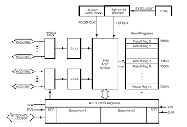 block diagram of analog to digital converter ireleast info block diagram of analog to digital converter nest wiring diagram wiring block