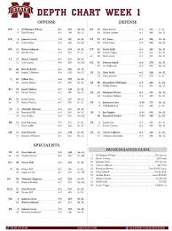 Msu Depth Chart Mississippi State Releases Depth Chart For Opener Versus
