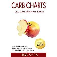 Carb Points Chart Keto Food List Charts Amazon Com