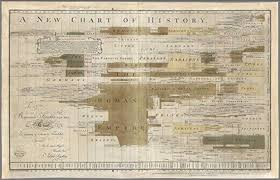 Amazon Com Map Poster A New Chart Of History J