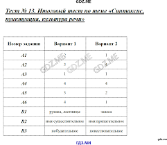 ГДЗ контрольные работы по русскому языку класс Егорова Итоговый тест по теме Синтаксис пунктуация культура речи