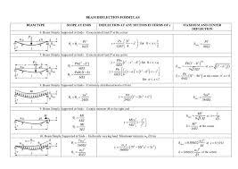 beam deflection equation jennarocca