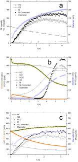 Reaction Profiles A The Low Nox Experiment 200 Ppb M