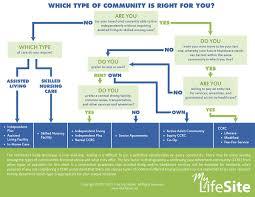 Live Org Chart Retirement Living Navigation Chart
