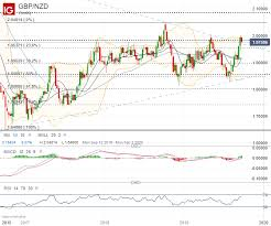 Gbp Nzd Set For Big Move On Brexit And Rbnz Rate Review Ig