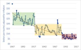 Historical Grain Charts Through The Mill 150 Years Of Wheat Price Data Darrin Qualman