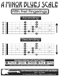 Guitar Scale Finger Chart Pin On Guitar