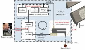 real time control loop oscillation controller from nanonis system  real time control loop oscillation controller from nanonis system and