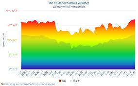 Rio De Janeiro Climate Chart Rio De Janeiro Brazil Weather 2020 Climate And Weather In