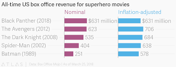 All Time Us Box Office Revenue For Superhero Movies