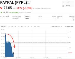 Pypl Stock Paypal Stock Price Today Markets Insider