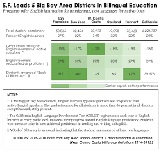 research papers on bilingual educat