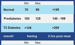 Child Blood Sugar Levels Chart 55 Systematic Blood Sugar Level Average