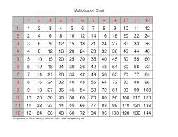 multiplication tables 1 12 printable worksheets math worksheets by size handphone tablet desktop original size back to multiplication tables