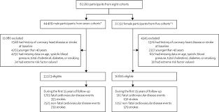 Framingham Risk Score Chart A Novel Risk Score To Predict Cardiovascular Disease Risk In