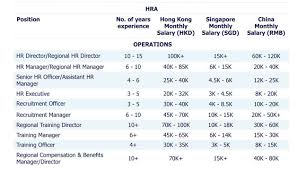 Salary And Recruitment Trends In Singapore For 2018 Human