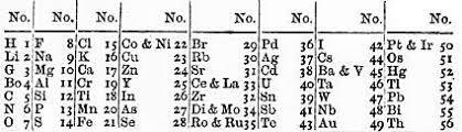 John Newlands Chemist Wikipedia