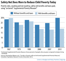 Chip Chart Income A War On Poverty Success Safety Net Cuts Child Poverty