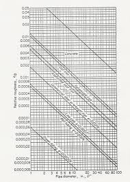 Pipe Surface Roughness Chart Pipe Roughness Chart After Moody Download Scientific Diagram
