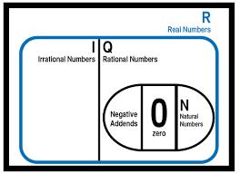 Irrational Numbers Mathmastery Blog
