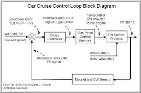 "the components of a control loop   control guruthe above magnet and coil ""click rate   car speed"" example introduces the idea that when purchasing an instrument for process control  there are wider"