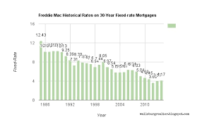 30 Year Fixed Rate Mortgage Chart Historical Wallsburg World Realtor Historic Mortgage Rates Todays