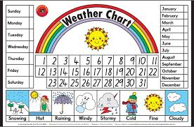 Day Date Weather Chart Weather Poster