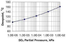H 2 So 4 Dew Point Vs So 3 Partial Pressure 4 Download