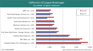 Californias 50 Largest Brokerages First Tuesday Journal