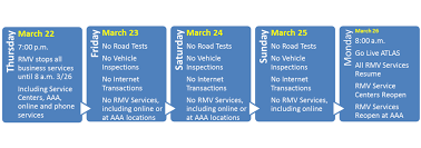 atlas will replace the rmv s automated licensing and registration system alars which is more than 30 years old to allow the rmv to bee a more