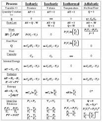 Thermodynamic Processes Chart Thermodynamic Processes For An Ideal Gas Physical