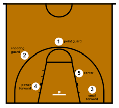 Basketball Positions Wikipedia
