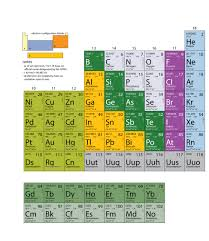 Parts Of Periodic Table Appendix Periodic Table Of The Elements Introductory