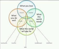 Best Venn Diagram Ever Best Venn Diagram Ever Talent Hub