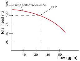 Pump Flow