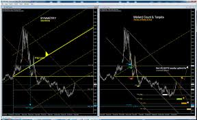 Natural Gas Daily Downtrend Mt2 Analysis Forecast