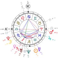 Astrology And Natal Chart Of Dimitri Voutsinos Born On 1987